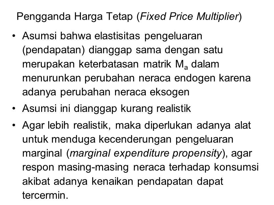 Pengganda Harga Tetap (Fixed Price Multiplier)