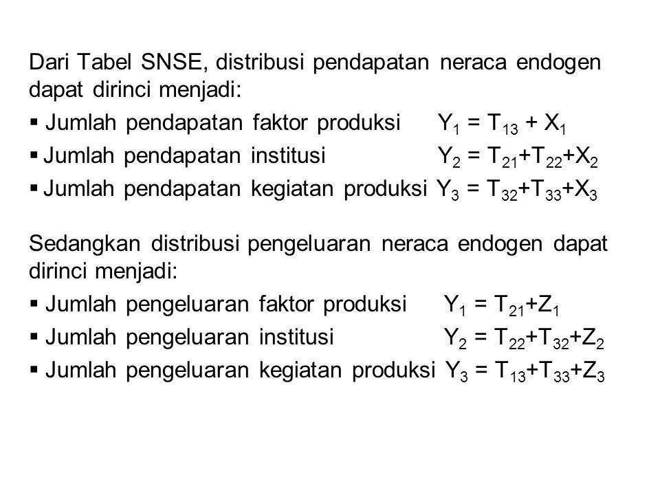 Dari Tabel SNSE, distribusi pendapatan neraca endogen dapat dirinci menjadi: