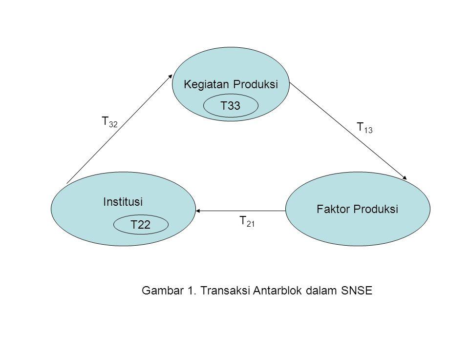 Kegiatan Produksi T33. T32. T13. Institusi. Faktor Produksi.