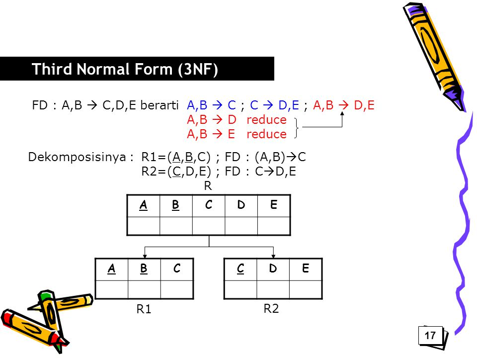 Third Normal Form (3NF) FD : A,B  C,D,E berarti A,B  C ; C  D,E ; A,B  D,E. A,B  D reduce. A,B  E reduce.