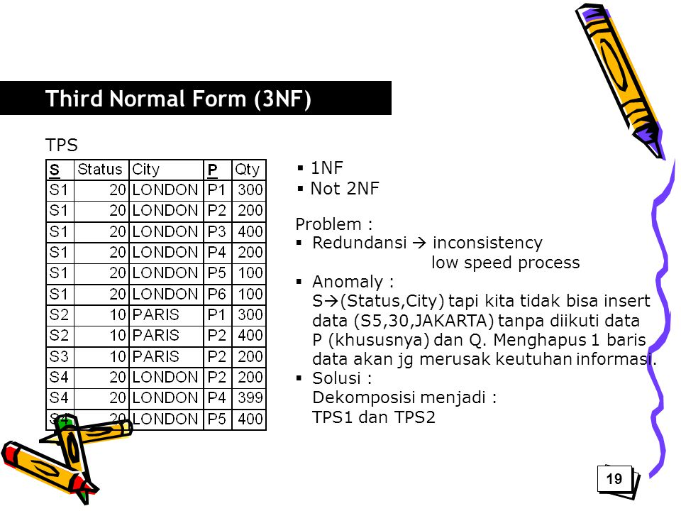 Third Normal Form (3NF) TPS 1NF Not 2NF Problem :
