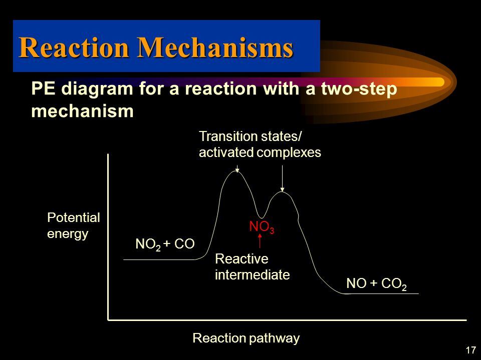 Reaction Mechanisms PE diagram for a reaction with a two-step mechanism. NO2 + CO. NO3. NO + CO2.