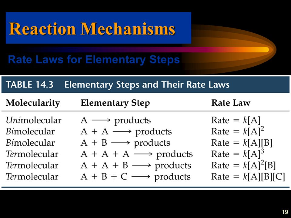 Reaction Mechanisms Rate Laws for Elementary Steps