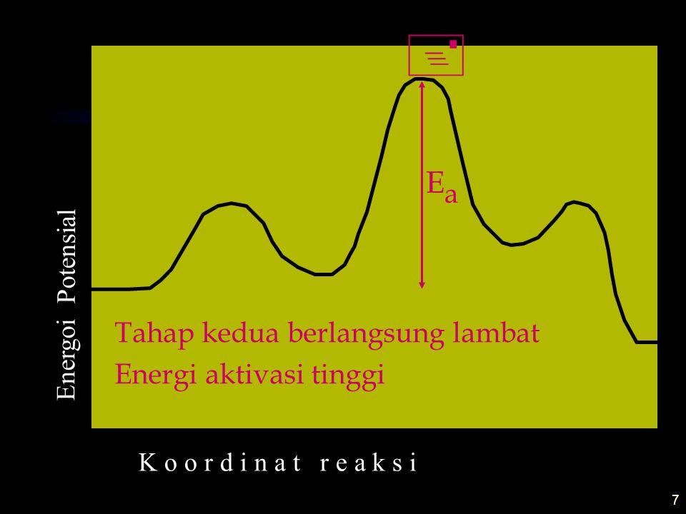 Ea Tahap kedua berlangsung lambat Energi aktivasi tinggi