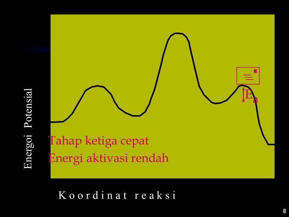 Ea Tahap ketiga cepat Energi aktivasi rendah Energoi Potensial