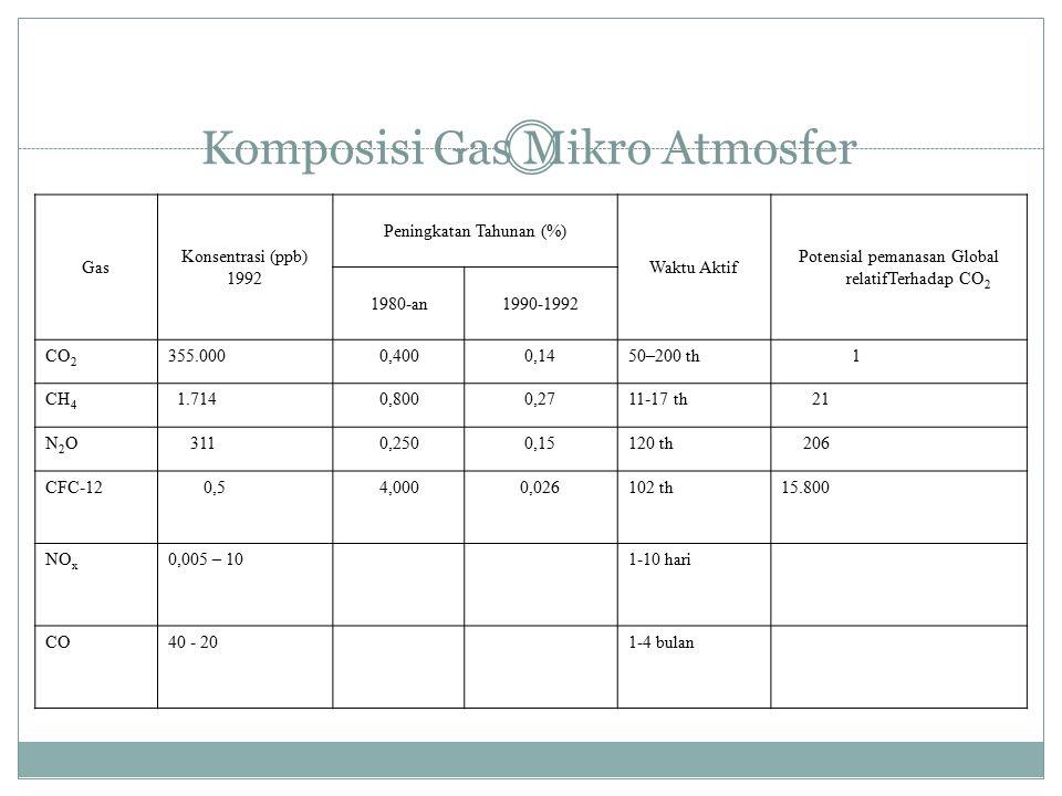 Komposisi Gas Mikro Atmosfer