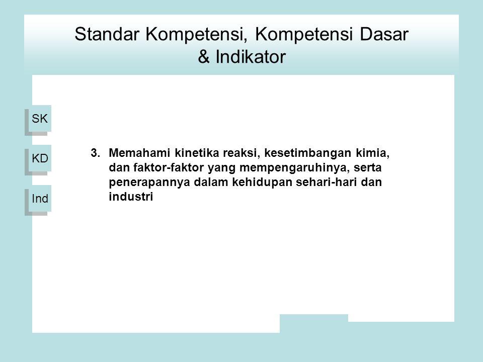 Standar Kompetensi, Kompetensi Dasar & Indikator