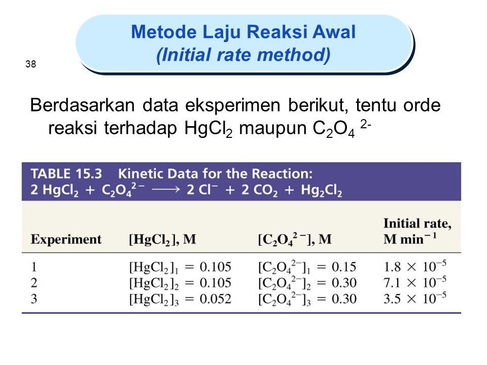 Metode Laju Reaksi Awal