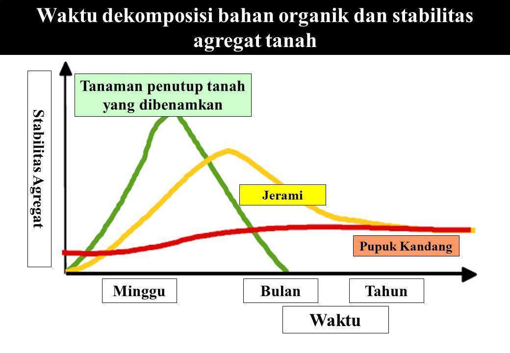 Waktu dekomposisi bahan organik dan stabilitas agregat tanah