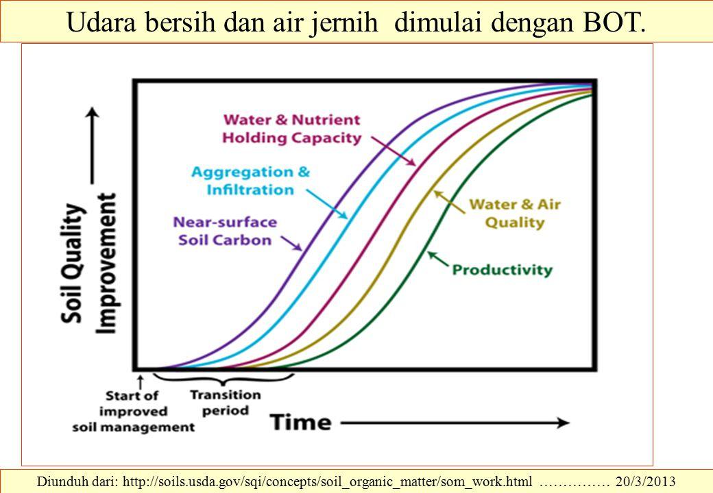 Udara bersih dan air jernih dimulai dengan BOT.