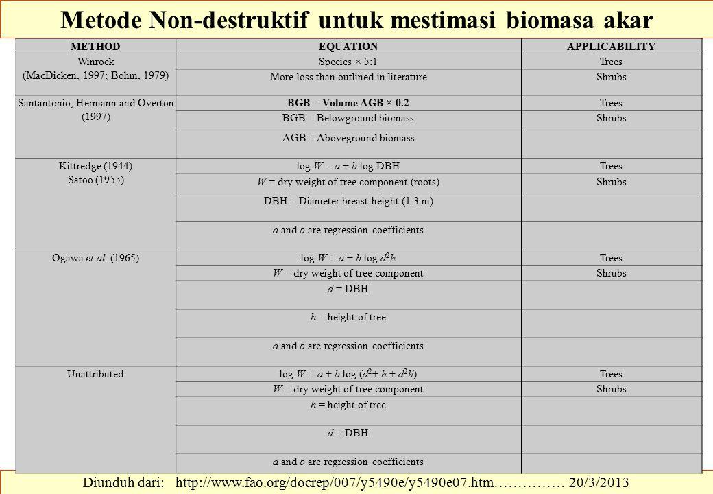 Metode Non-destruktif untuk mestimasi biomasa akar
