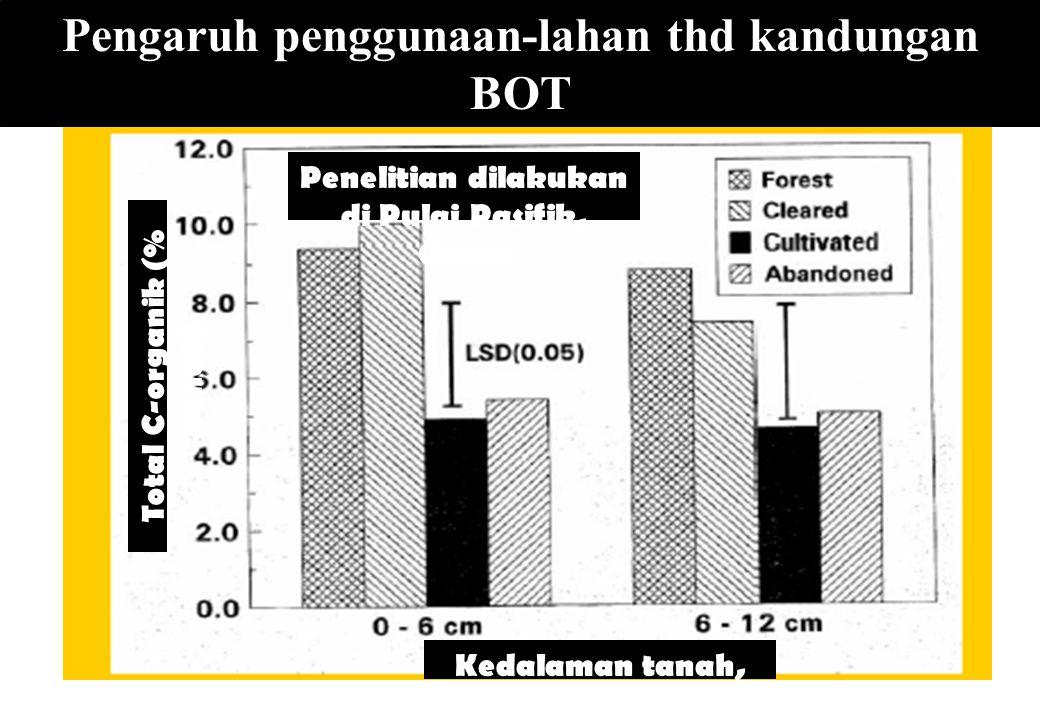 Pengaruh penggunaan-lahan thd kandungan BOT
