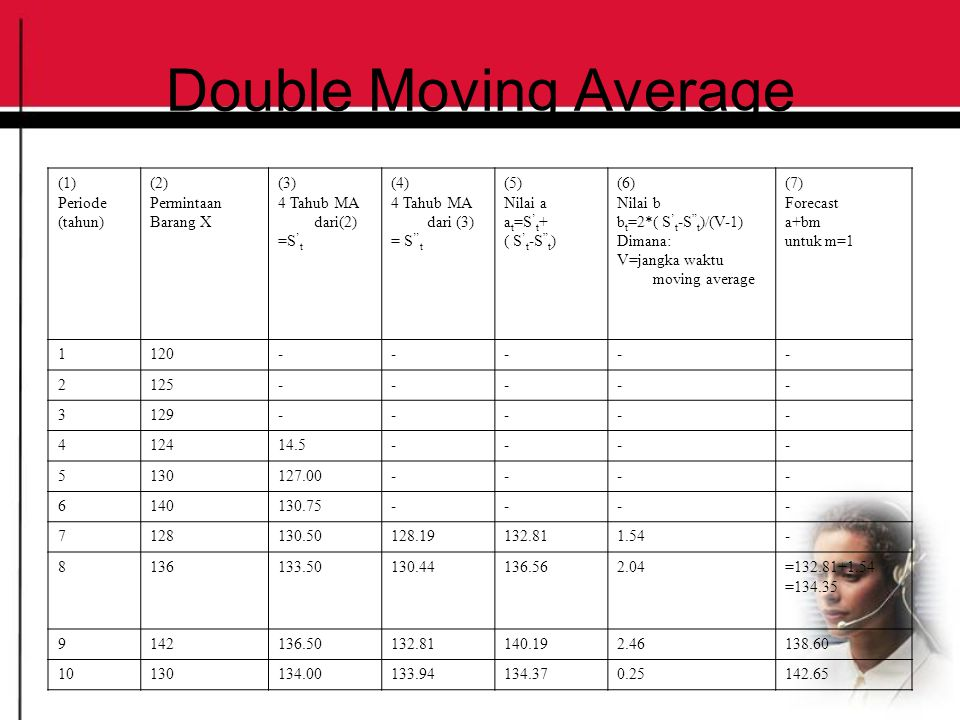Double Moving Average (1) Periode (tahun) (2) Permintaan Barang X (3)