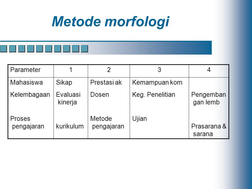 Metode morfologi Parameter 1 2 3 4 Mahasiswa Kelembagaan