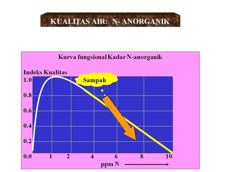 KUALITAS AIR: N- ANORGANIK Kurva fungsional Kadar N-anorganik