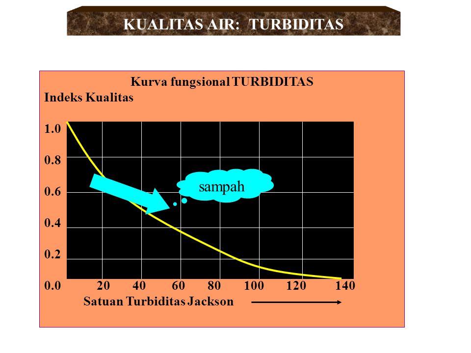 KUALITAS AIR: TURBIDITAS Kurva fungsional TURBIDITAS