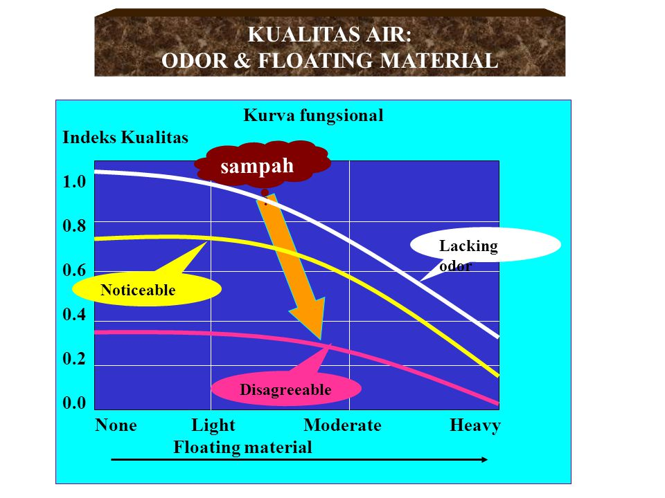 ODOR & FLOATING MATERIAL