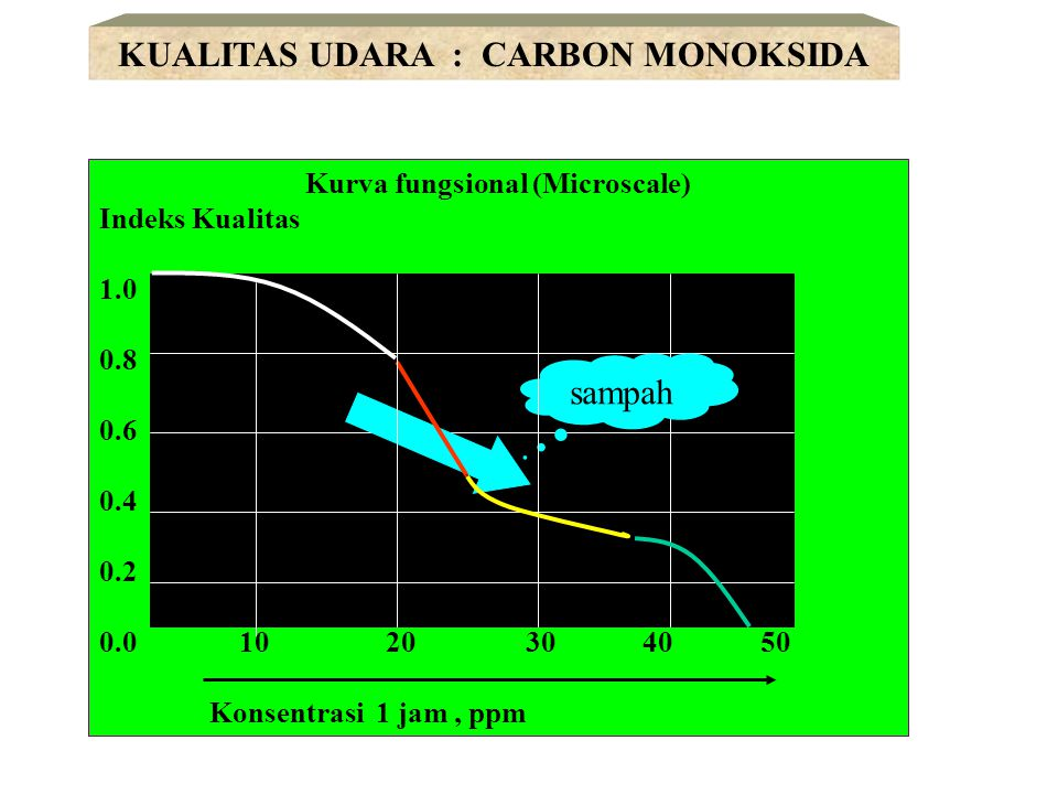KUALITAS UDARA : CARBON MONOKSIDA Kurva fungsional (Microscale)