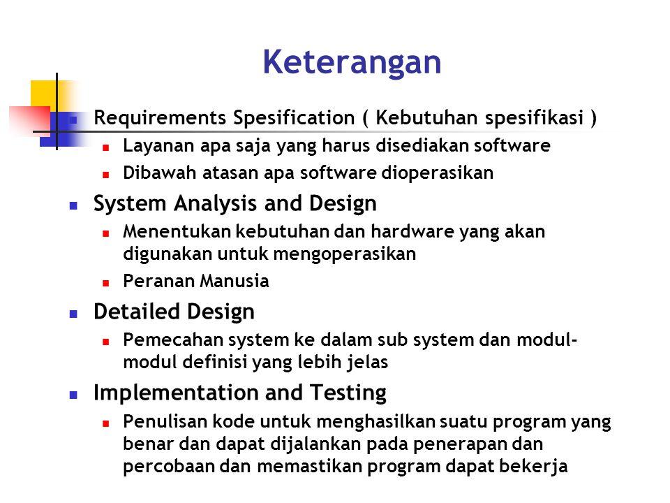 Keterangan System Analysis and Design Detailed Design