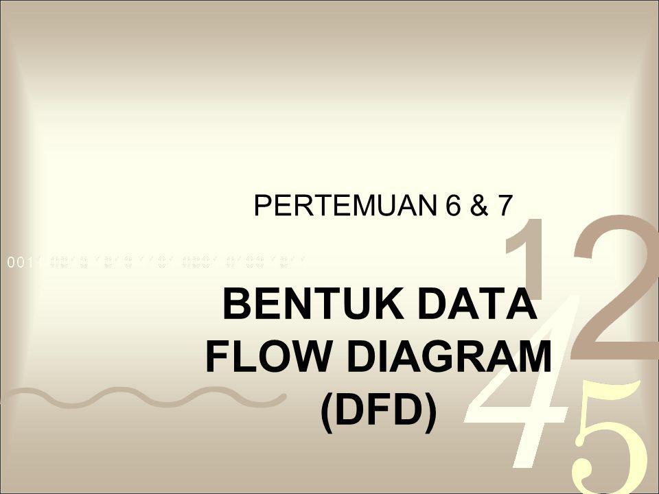 BENTUK DATA FLOW DIAGRAM (DFD)