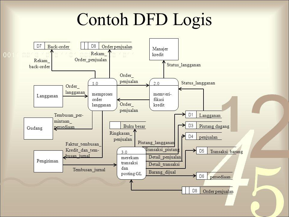 Contoh DFD Logis Manajer kredit Back-order Order penjualan Rekam_