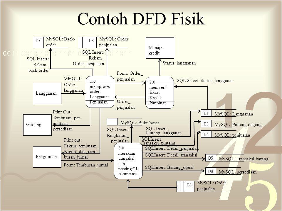 Contoh DFD Fisik MySQL: Back-order MySQL: Order penjualan Manajer
