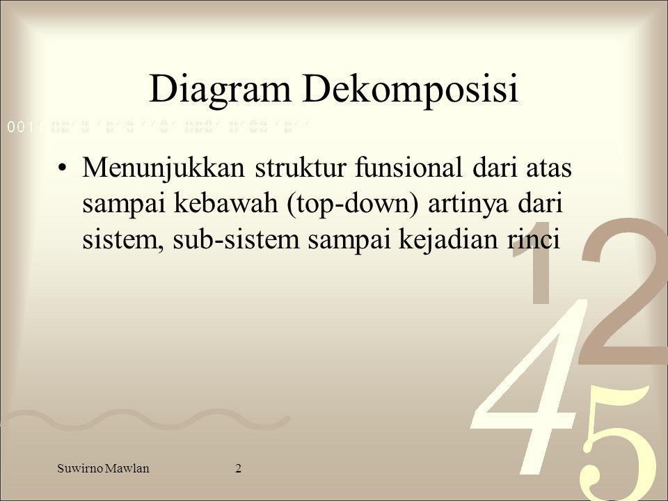 Diagram Dekomposisi Menunjukkan struktur funsional dari atas sampai kebawah (top-down) artinya dari sistem, sub-sistem sampai kejadian rinci.