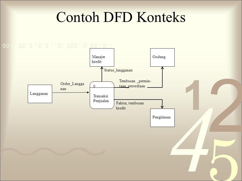 Contoh DFD Konteks Manajer kredit Gudang Status_langganan