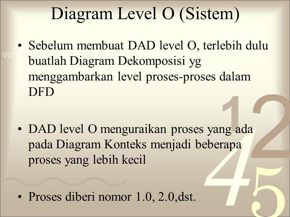 Diagram Level O (Sistem)