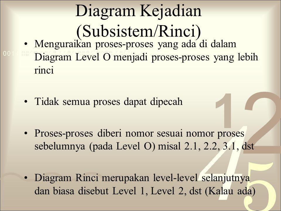 Diagram Kejadian (Subsistem/Rinci)