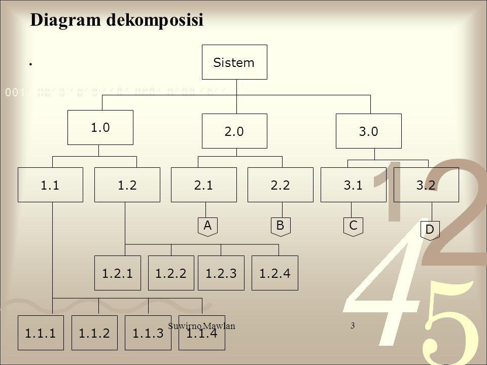 . Diagram dekomposisi Sistem 1.0 2.0 3.0 1.1 1.2 2.1 2.2 3.1 3.2 A B C