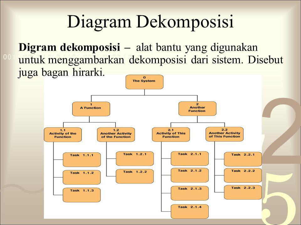 Diagram Dekomposisi Digram dekomposisi – alat bantu yang digunakan untuk menggambarkan dekomposisi dari sistem.