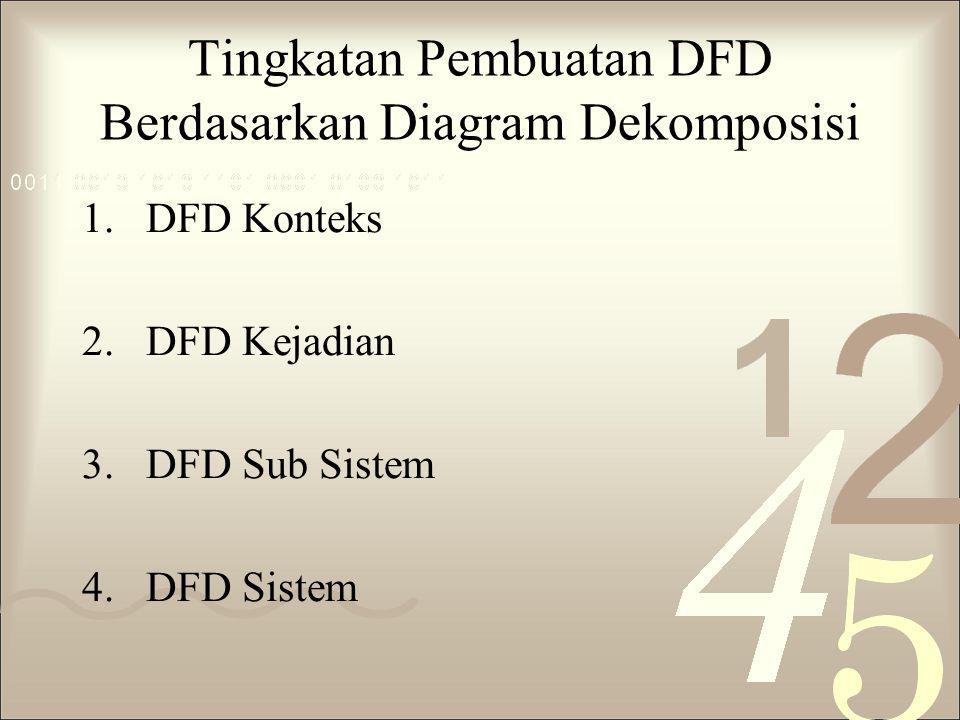 Tingkatan Pembuatan DFD Berdasarkan Diagram Dekomposisi