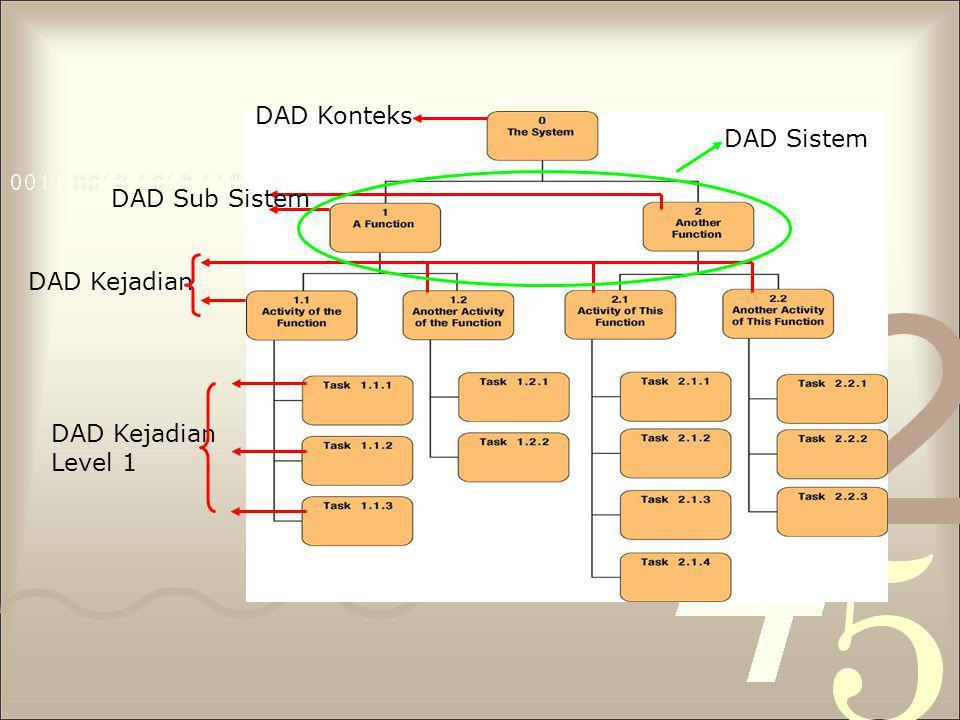 DAD Konteks DAD Sistem DAD Sub Sistem DAD Kejadian DAD Kejadian Level 1