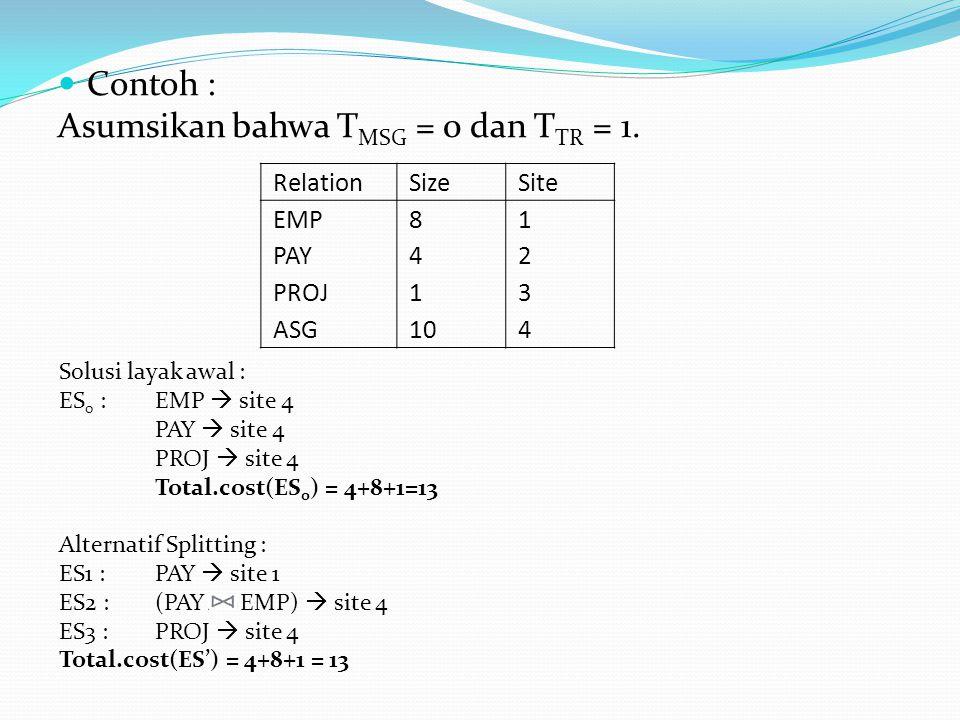 Asumsikan bahwa TMSG = 0 dan TTR = 1.