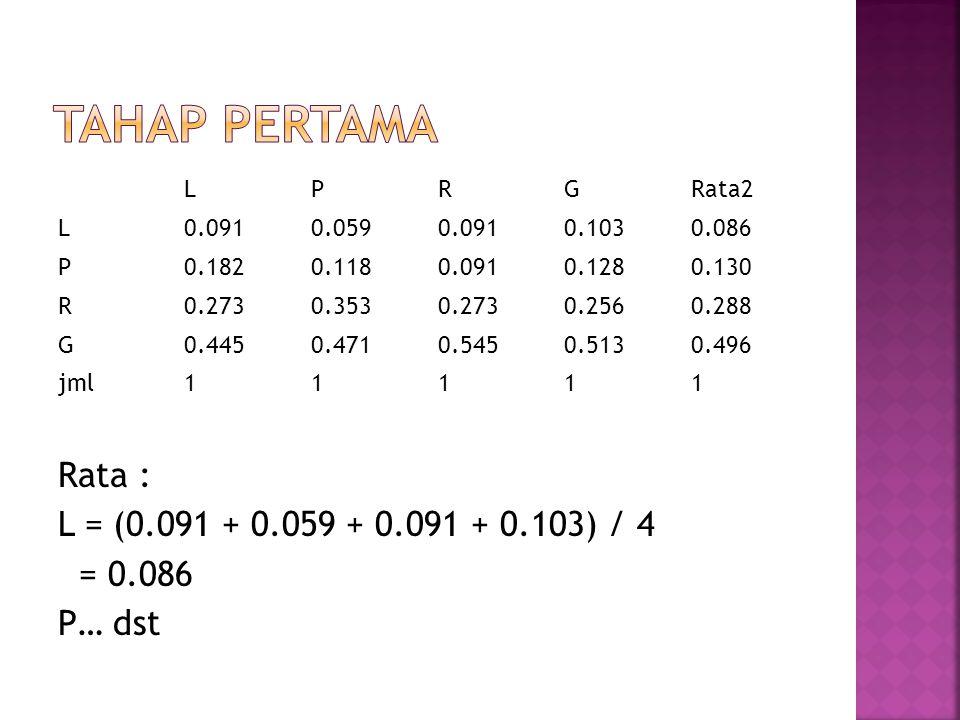Tahap pertama Rata : L = (0.091 + 0.059 + 0.091 + 0.103) / 4 = 0.086