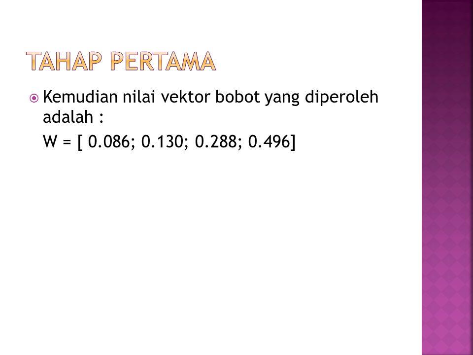 Tahap pertama Kemudian nilai vektor bobot yang diperoleh adalah :