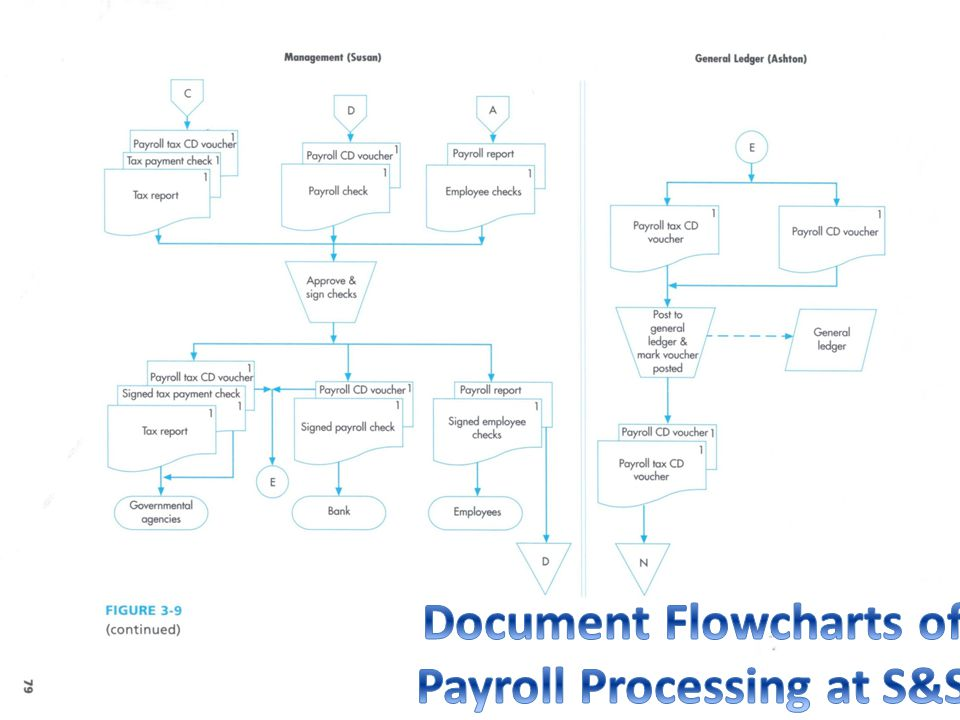Document Flowcharts of Payroll Processing at S&S