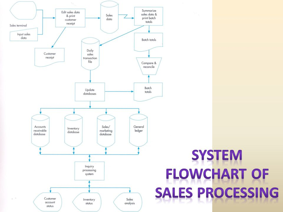 System Flowchart of Sales Processing