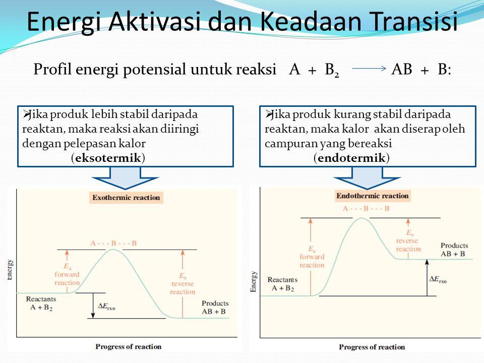 Profil energi potensial untuk reaksi A + B2 AB + B: