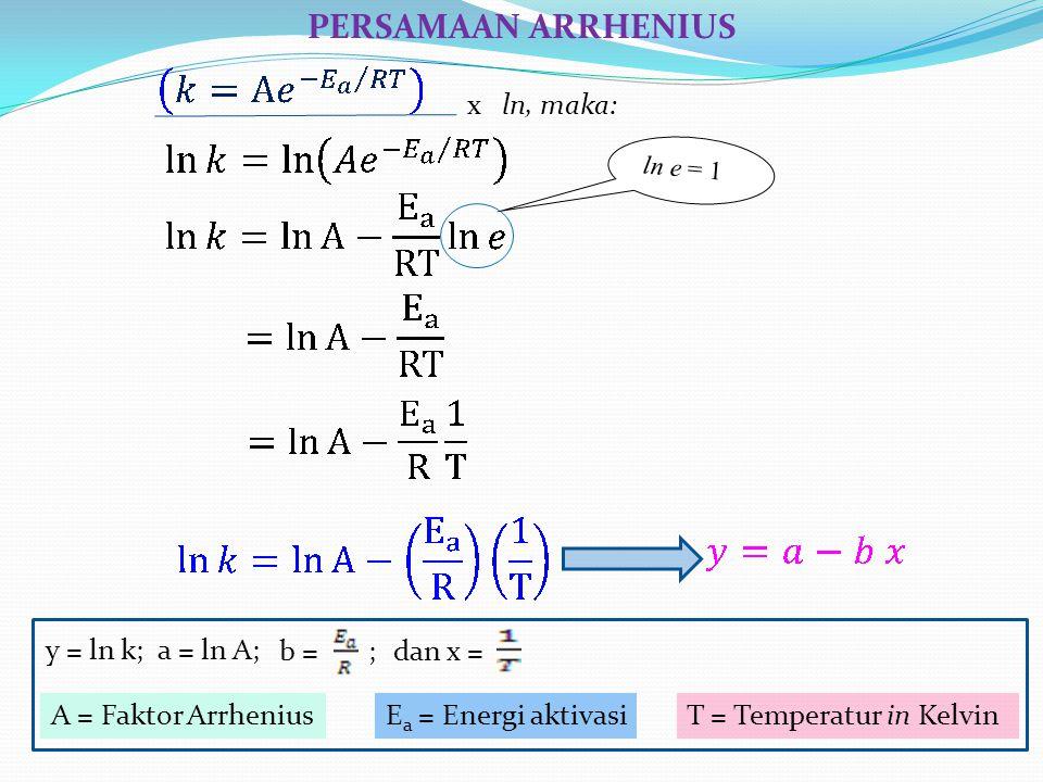 PERSAMAAN ARRHENIUS x ln, maka: y = ln k; a = ln A; b = ; dan x =