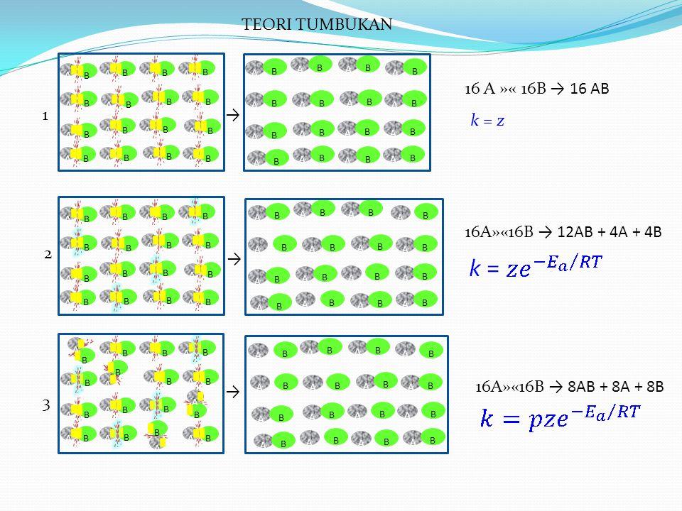 TEORI TUMBUKAN 16 A »« 16B → 16 AB 1 → k = z 16A»«16B → 12AB + 4A + 4B