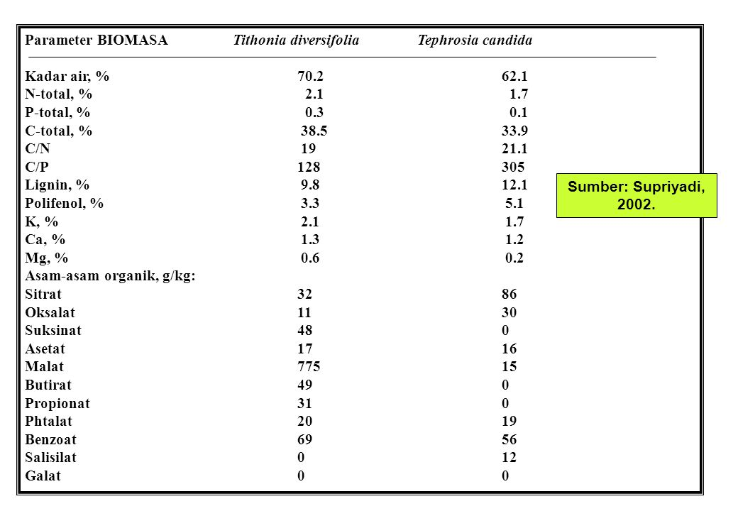 Parameter BIOMASA Tithonia diversifolia Tephrosia candida