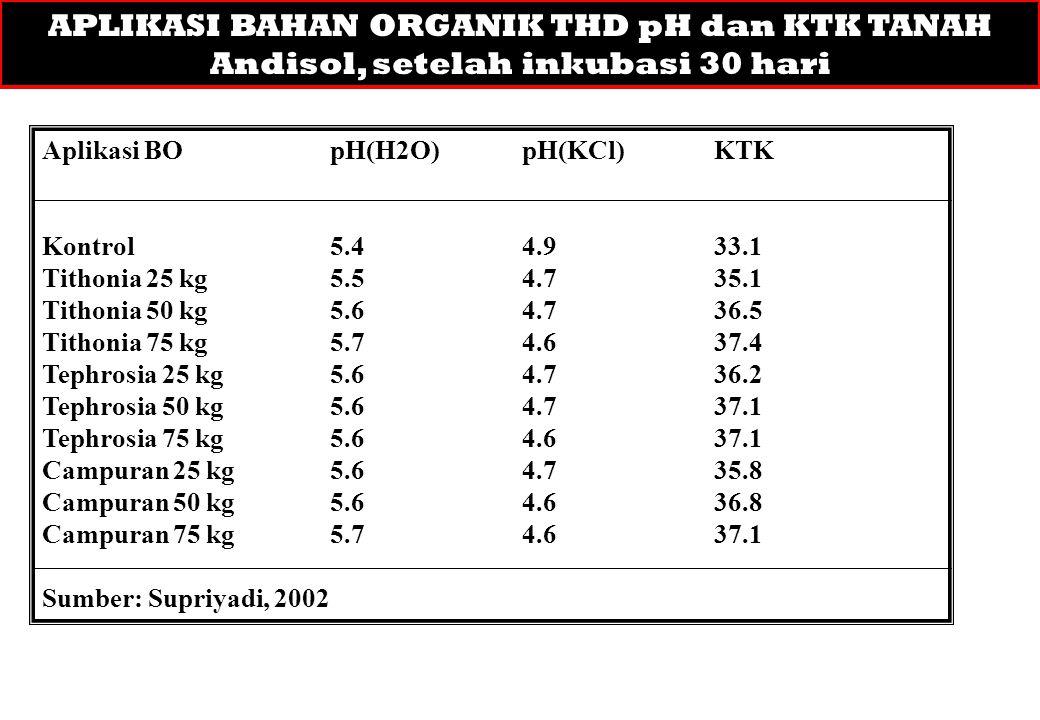 APLIKASI BAHAN ORGANIK THD pH dan KTK TANAH Andisol, setelah inkubasi 30 hari