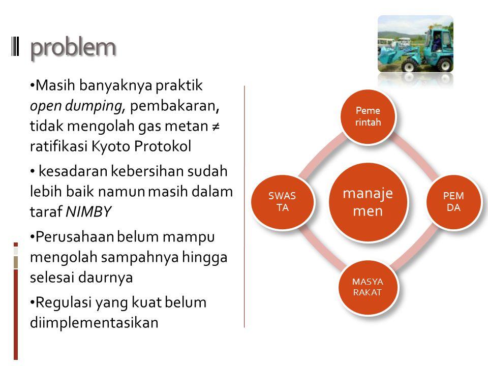 problem Masih banyaknya praktik open dumping, pembakaran, tidak mengolah gas metan ≠ ratifikasi Kyoto Protokol.