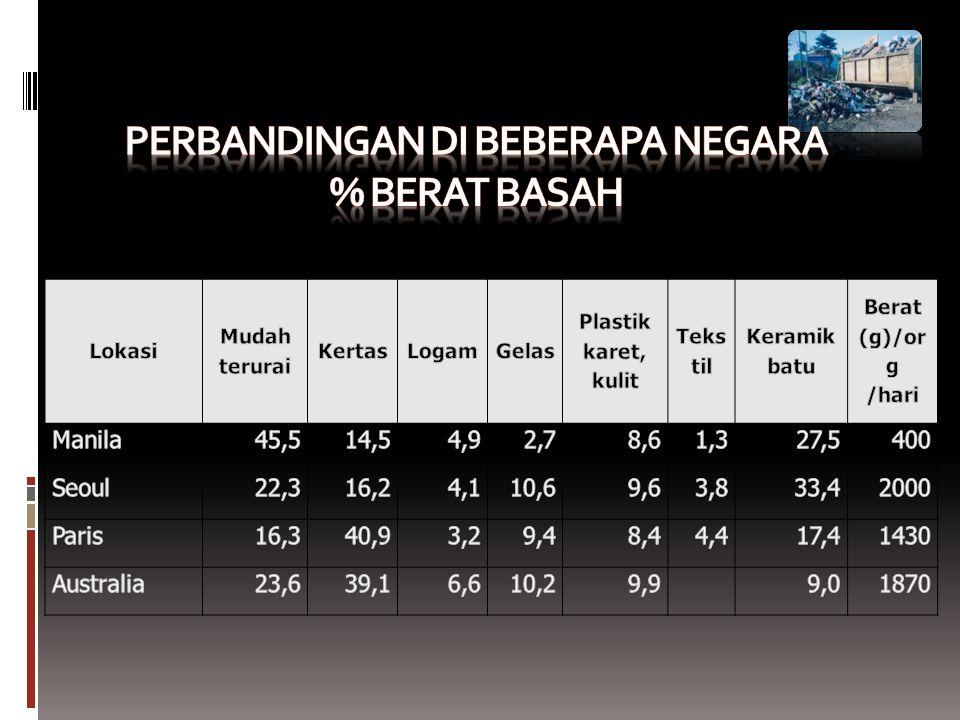 Perbandingan di beberapa negara % berat basah
