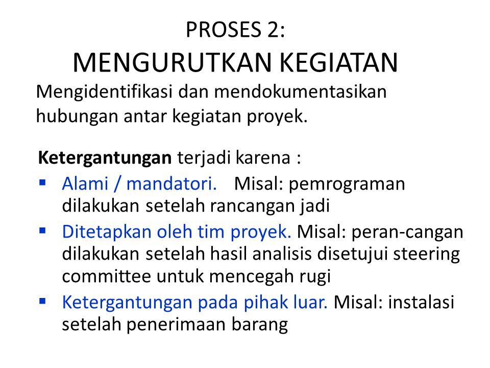 PROSES 2: MENGURUTKAN KEGIATAN