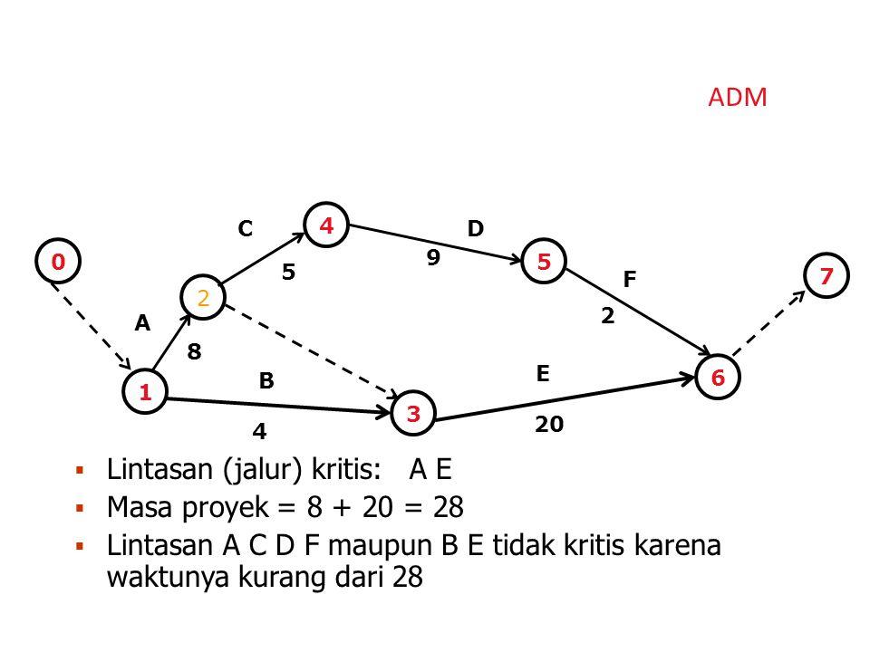 Lintasan (jalur) kritis: A E Masa proyek = 8 + 20 = 28