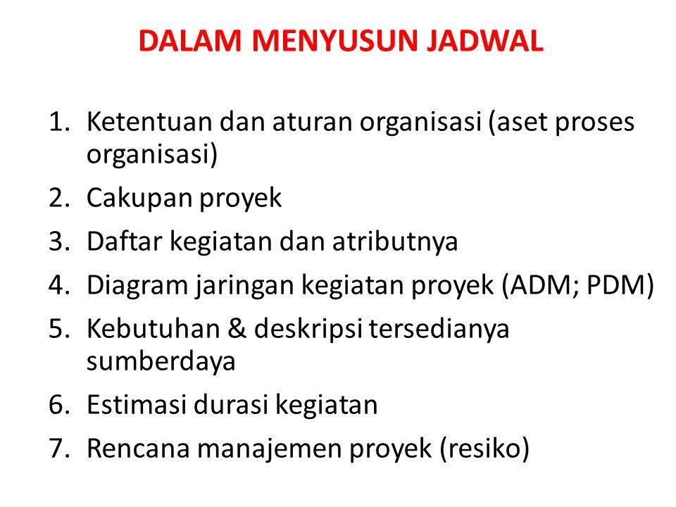DALAM MENYUSUN JADWAL Ketentuan dan aturan organisasi (aset proses organisasi) Cakupan proyek. Daftar kegiatan dan atributnya.