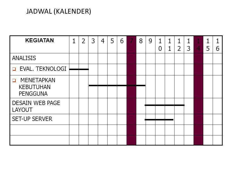 JADWAL (KALENDER) 1 2 3 4 5 6 7 8 9 10 11 12 13 14 15 16 KEGIATAN